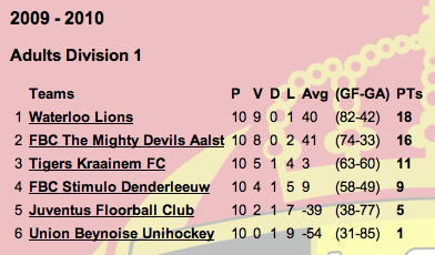 2010division1table