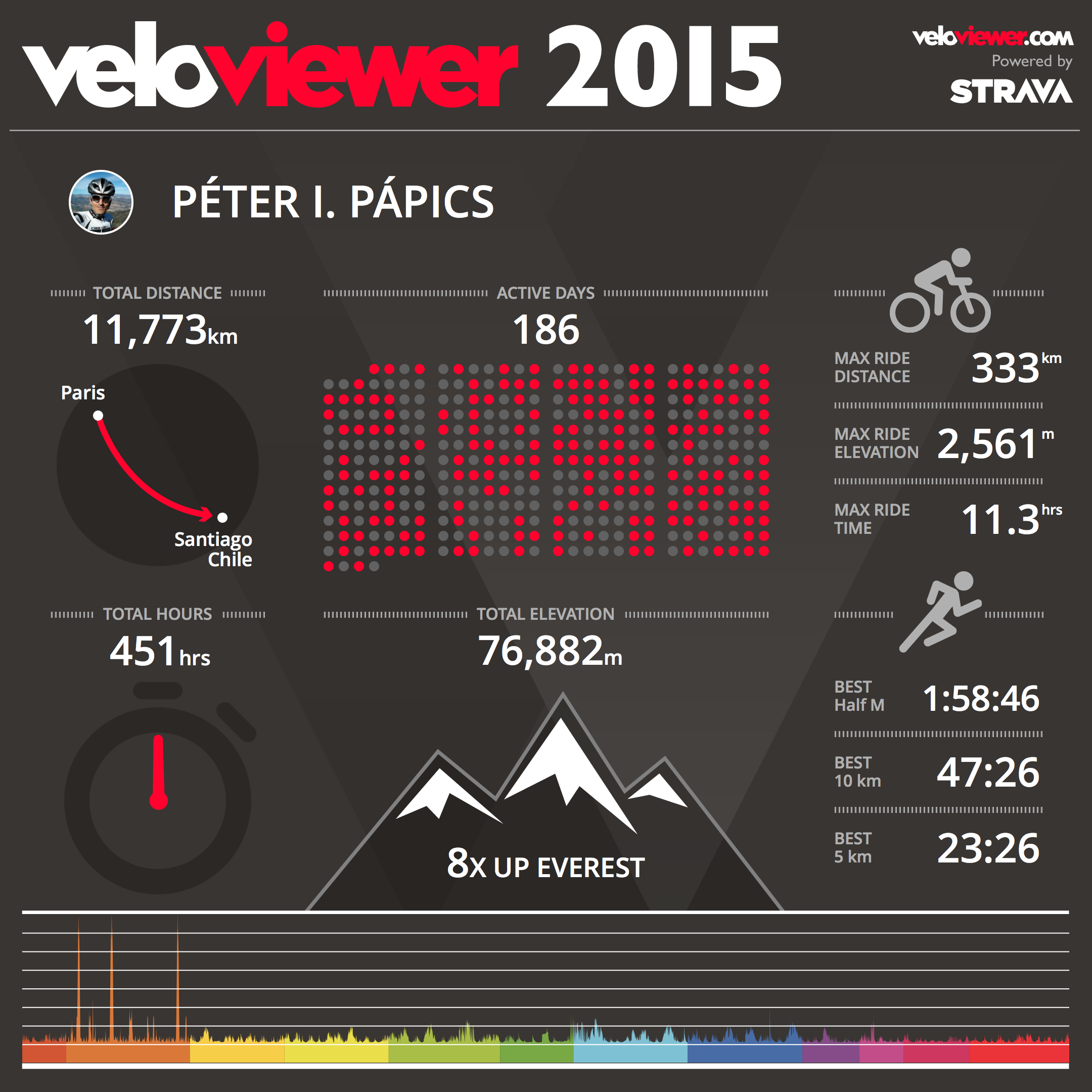 20151231_VeloViewer_summary