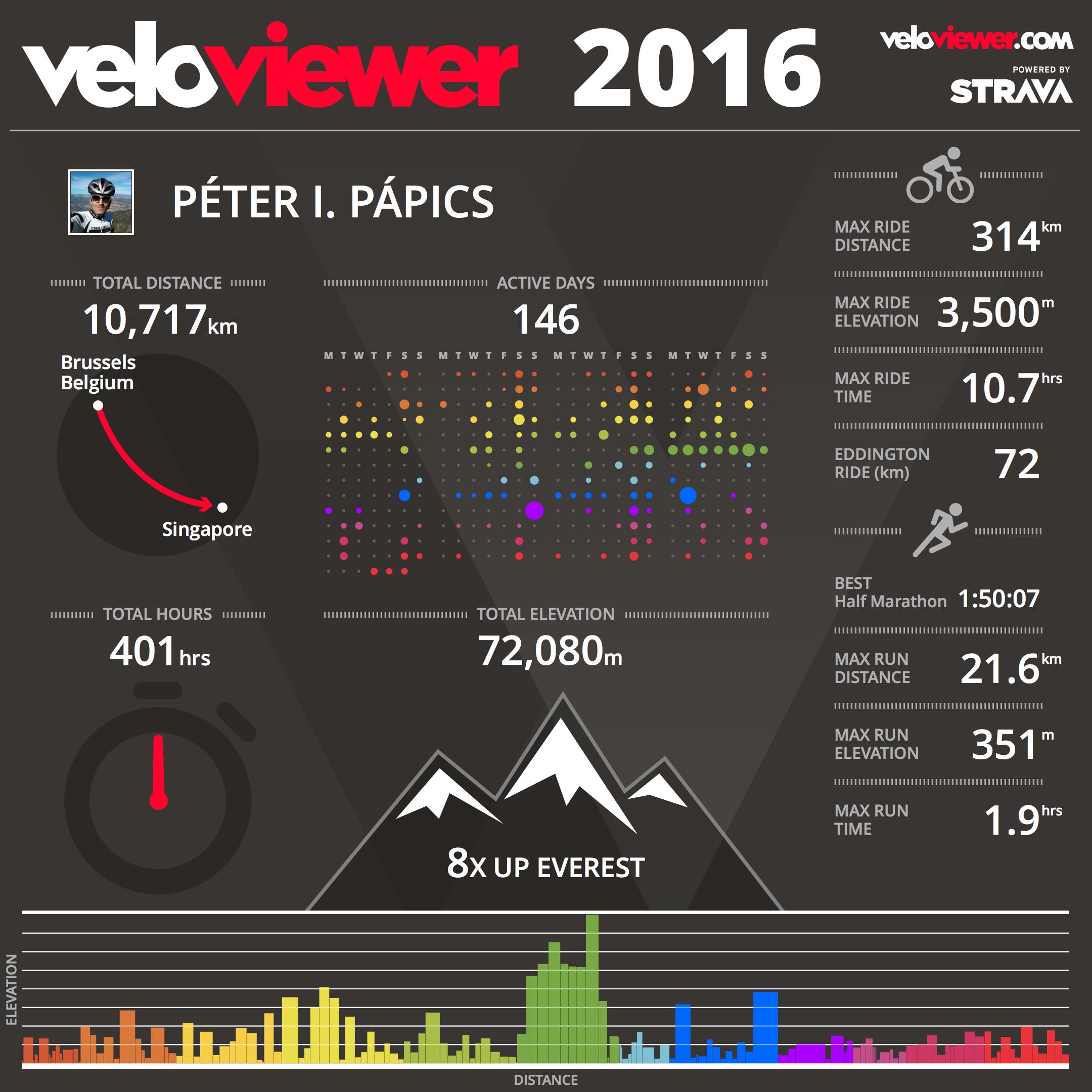 20161231_VeloViewer2016